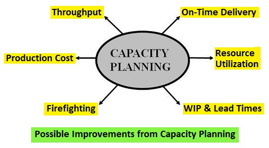 Improvements by Capacity Planning