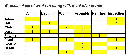 Multiple Skills of Workers