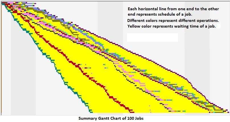 Shifting Bottlenecks in Gantt Chart