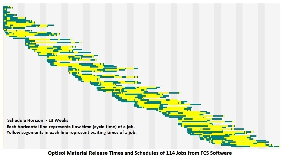 Optisol Summary Gantt Chart